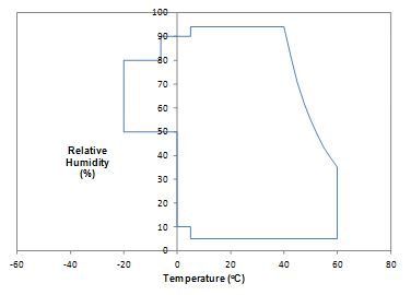 Humidity Temperature Control