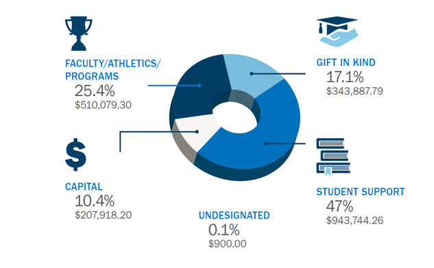 Purpose of Gifts to UOIT Graph