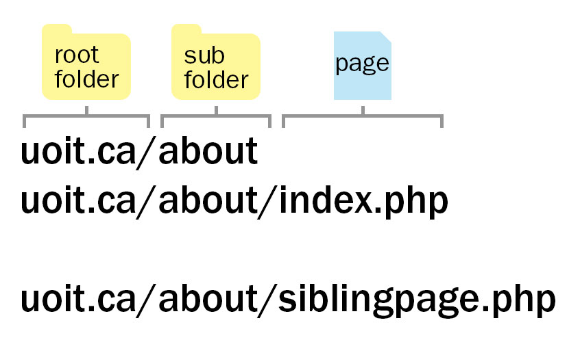 Graphic indicating website folder and page structure, explained in the text below