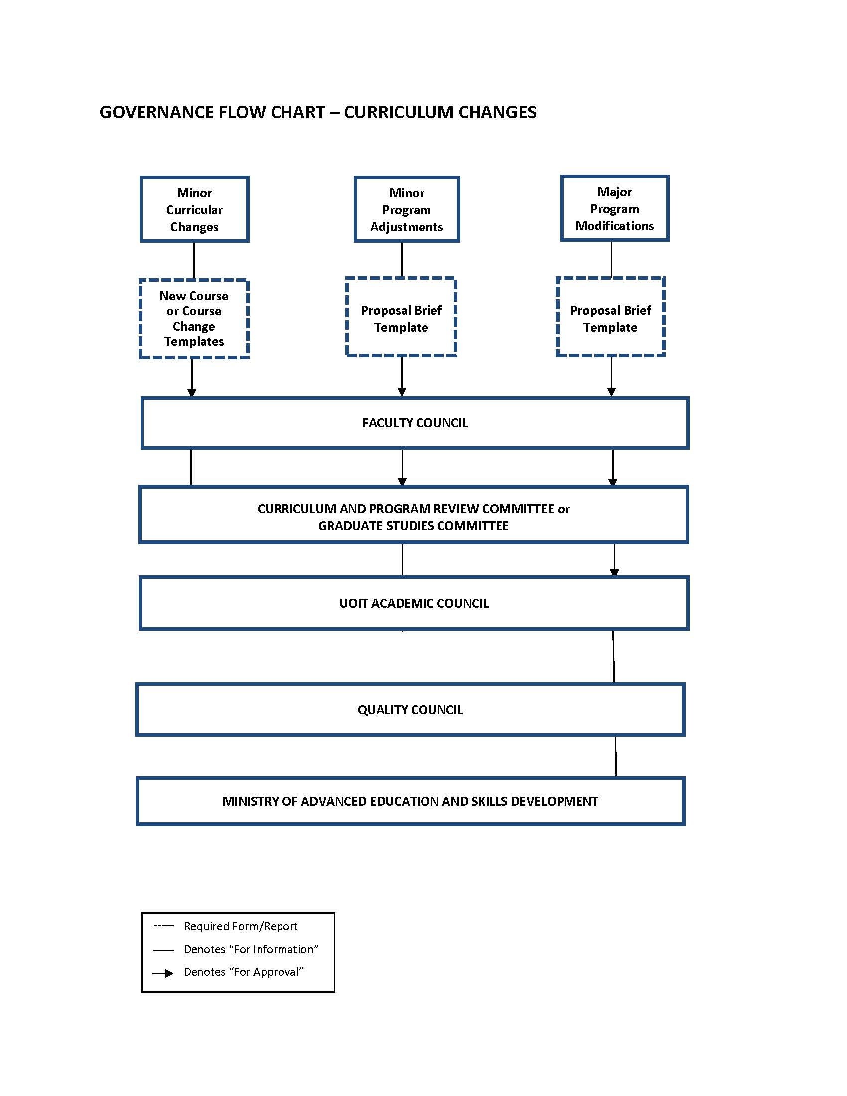 Governance flow chart centre for institutional quality enhancement contact webteamuoit for an accessible version of this flowchart nvjuhfo Images
