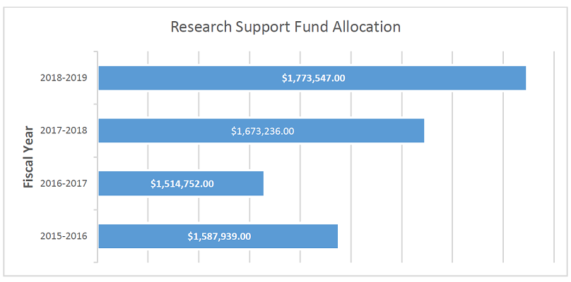 Bar graph of 4 years allocation of Research Support Fund