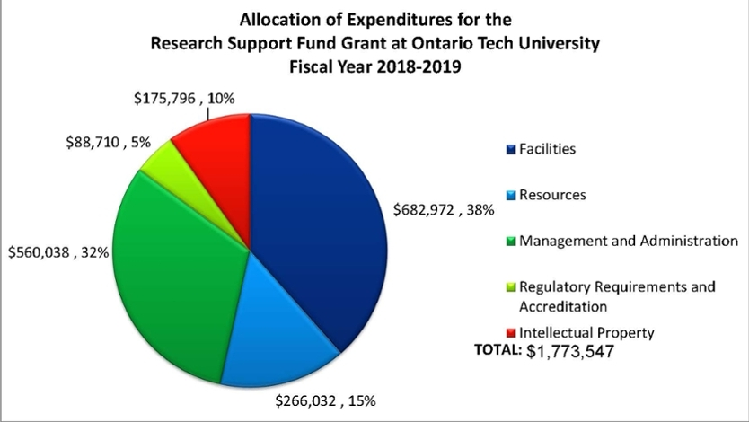 A pie chart that illustrates the allocation of expenditures for the Research Support Fund Grant