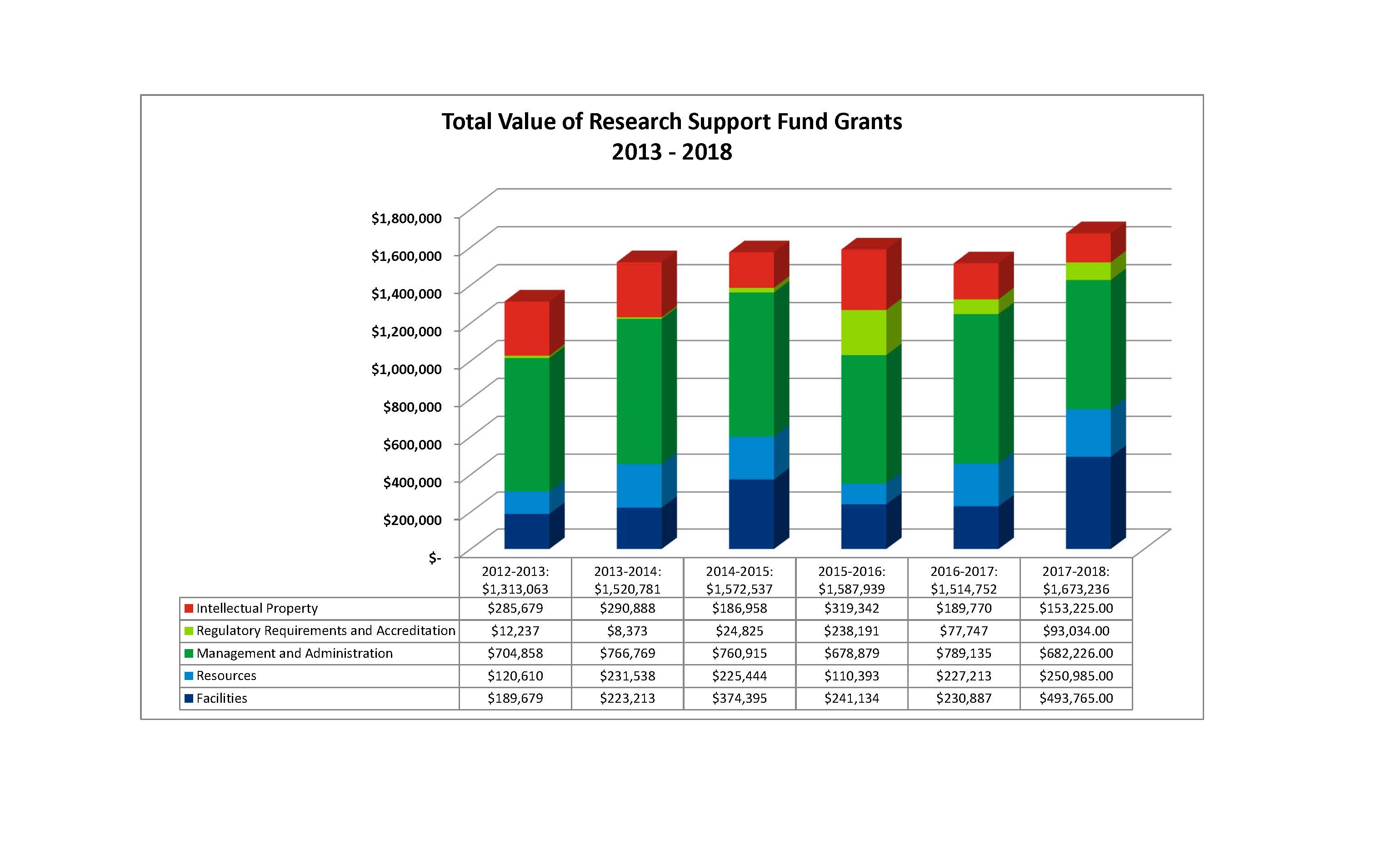 Total value of Research Support Fund Grant at Ontario Tech University 2013-2017