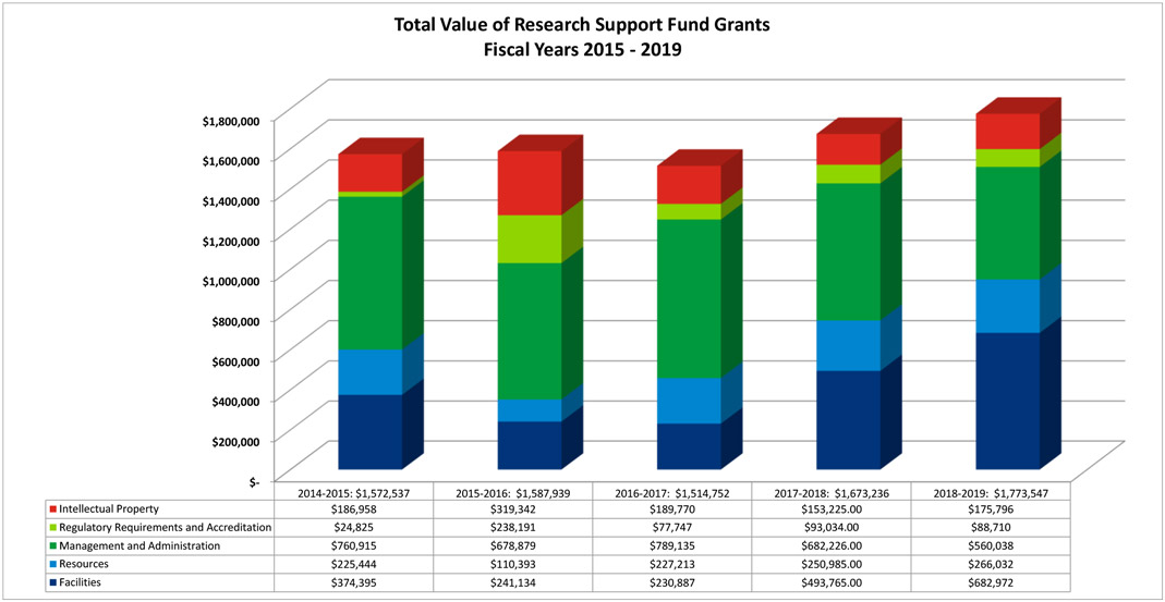 A bar chart that illustrates the totals of the Research Support Fund