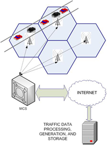 traffic data processing, generation and storage