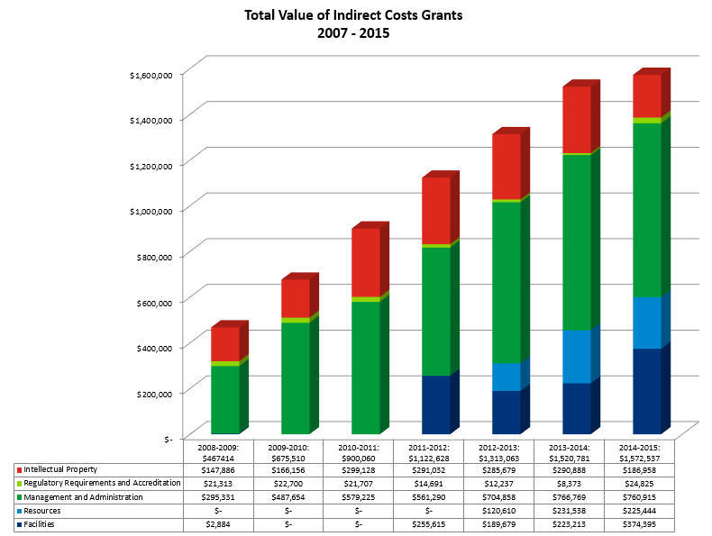 A bar chart that illustrates the total value of indirect costs grants from 2007-2015
