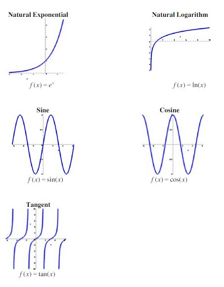 Graphs of functions