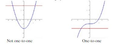 Inverse functions graph