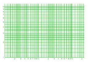 Semilog Graph Paper | Semi Log And Log Log Graphs Nool
