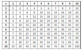multiplication chart