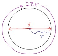 diagram of the radius of a circle