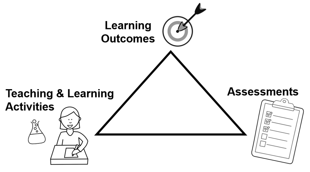 Three elements of constructive alignment around a triangle. The three elements included in text are learning outcomes, teaching and learning activities and assesments