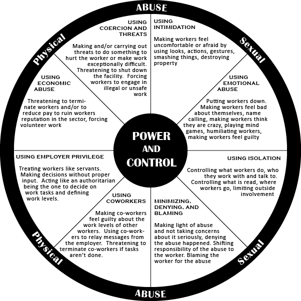 Workplace Bullying Power Control Wheel | Workplace Bullying Project