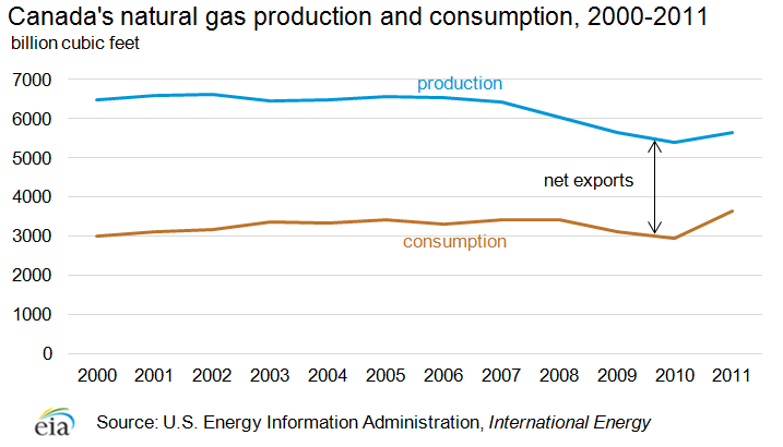 Canada's natural gas consumption and production, 2000-2011