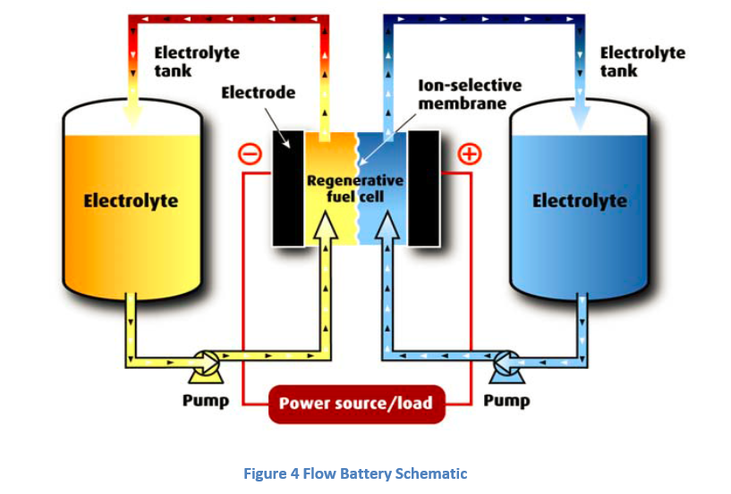 Figure 4 Flow Battery Schematic