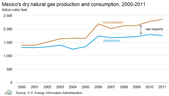 Mexico dry natural gas production and consumption, 2000-2011