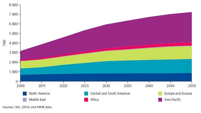This graph shows the Projection of Hydroelectricity Generation until 2050