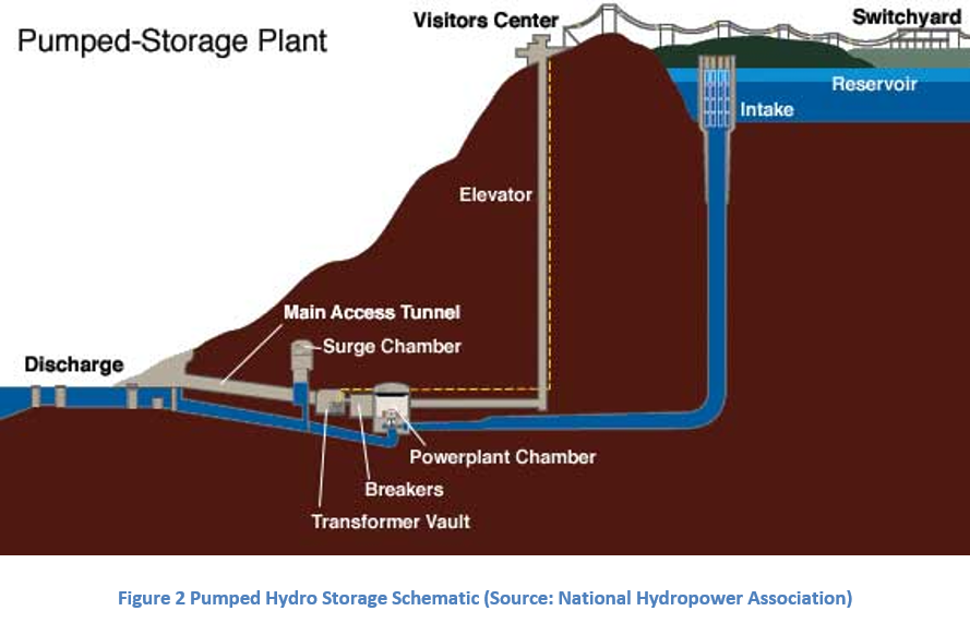 Figure 2 Pumped Hydro Storage Schematic (Source: National Hydropower Association)
