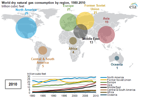 World Dry Natural Gas Consumption by Region, 1980-2010