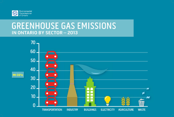 Ontario GHG emissions infographic