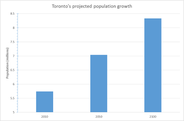 Toronto's projected population growth (Hoornweg and Pope, 2014)