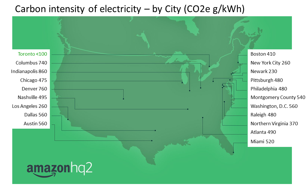 Amazon's map of the top 20 contenders for its second headquarters, HQ2.Amazon (US emission rates from https://www.eia.gov/environment/emissions/carbon/)
