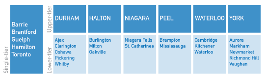 Table of Toronto's municipalities