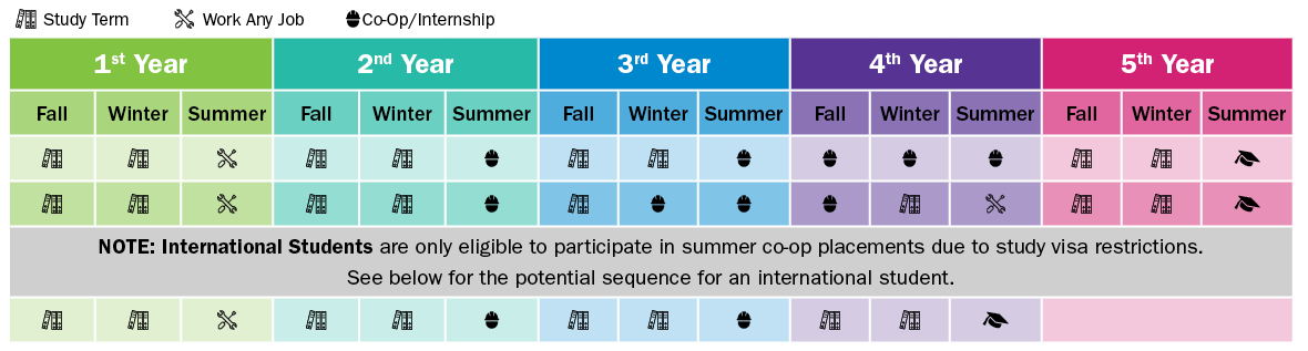 Chart indicating when students can study, work any job and participate in a co-op/internship program