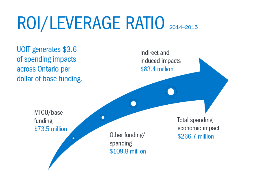 ROI/Leverage ratio diagram