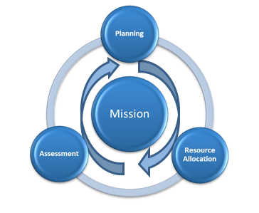 planning, resource allocation and assessment circles orbiting around a central mission circle